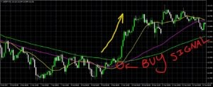 The Moving Average Cross