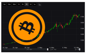 Forex-Broker-Offer-Bitcoin-Trading