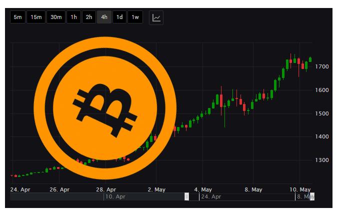 Daftar Broker Forex Yang Melayani Trading Bitcoin