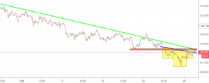 EURJPY Analysis - expect further decline!