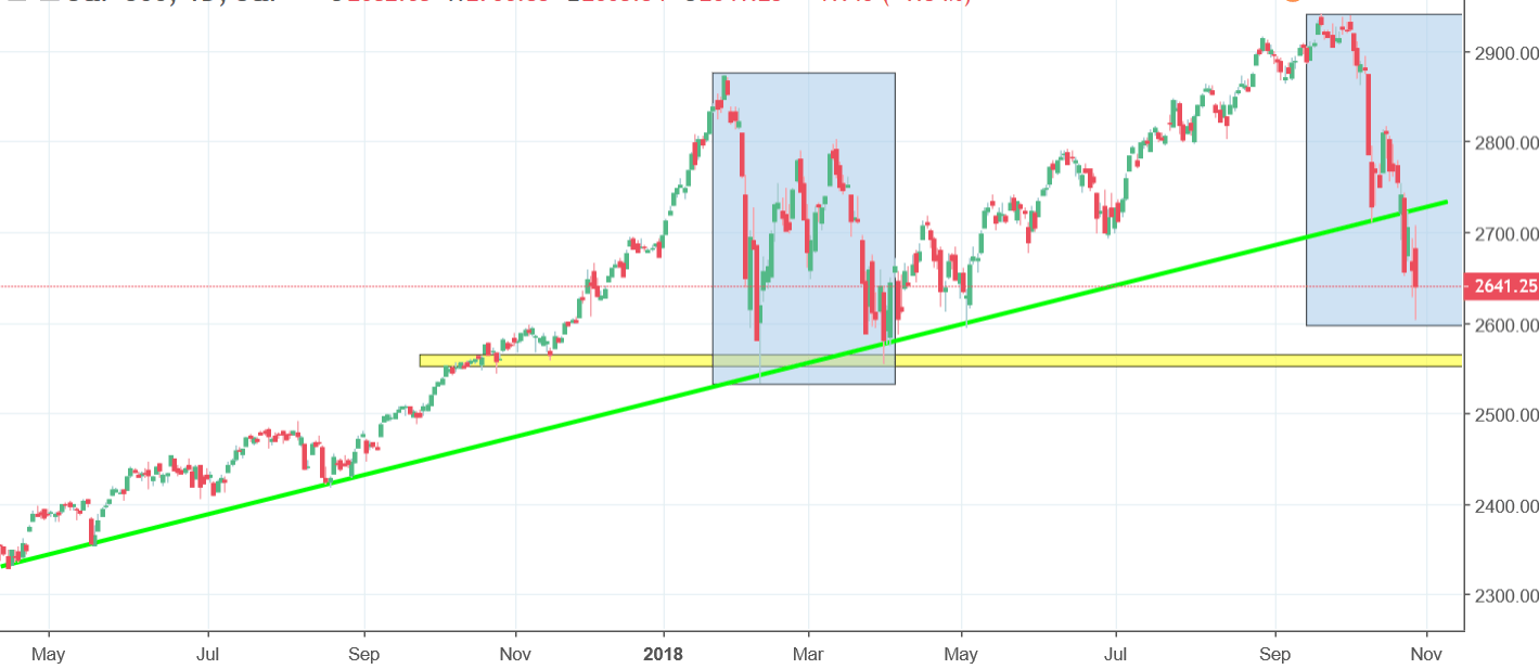 S&P Analysis - is there a reversal in sight?