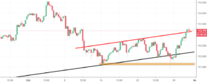 USDJPY Analysis - growth expected after a short decline