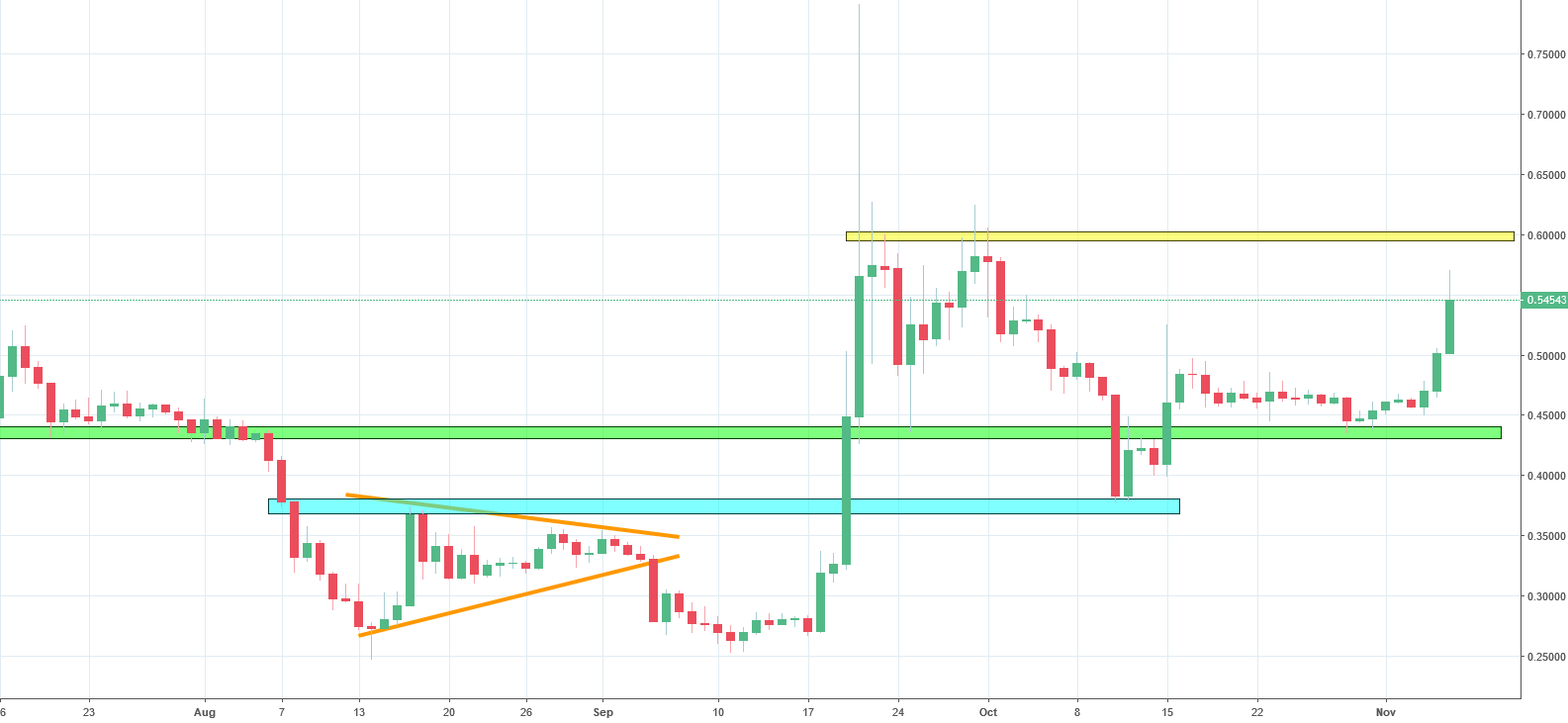 Ripple Analysis - price bounces back after hitting the support line