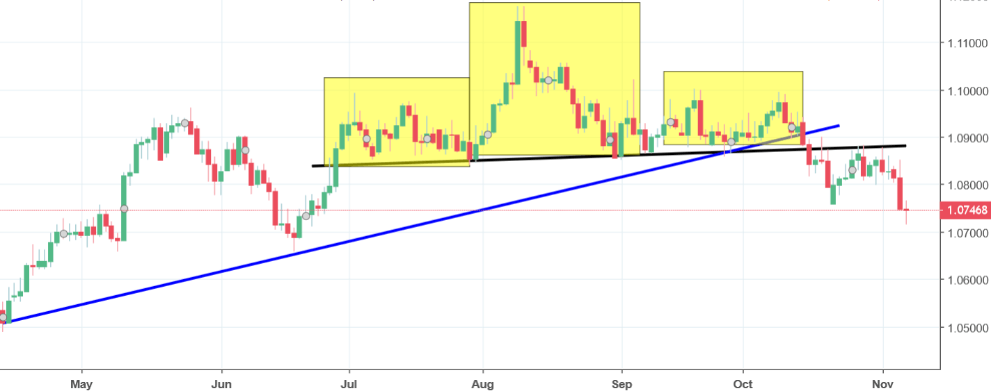AUDNZD Analysis - price tests the resistance, continues to fall