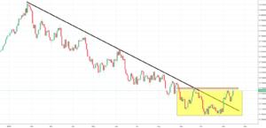 AUDUSD Analysis - will the price break iH&S neckline?