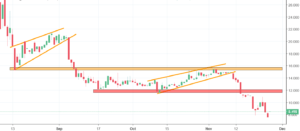 Augur Analysis - the sell signal remains on!