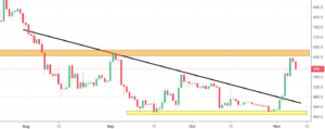 Bitcoin Cash Analysis - price bounces back from the resistance line