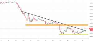 Bitcoin Analysis - on-going correction too weak to change the sentiment
