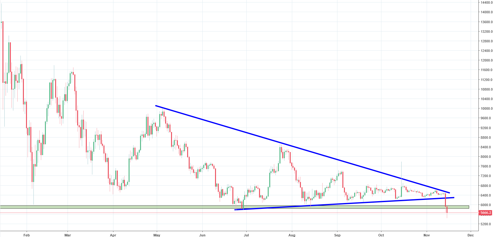 Bitcoin Analysis - the next target for the price is set at $3,000