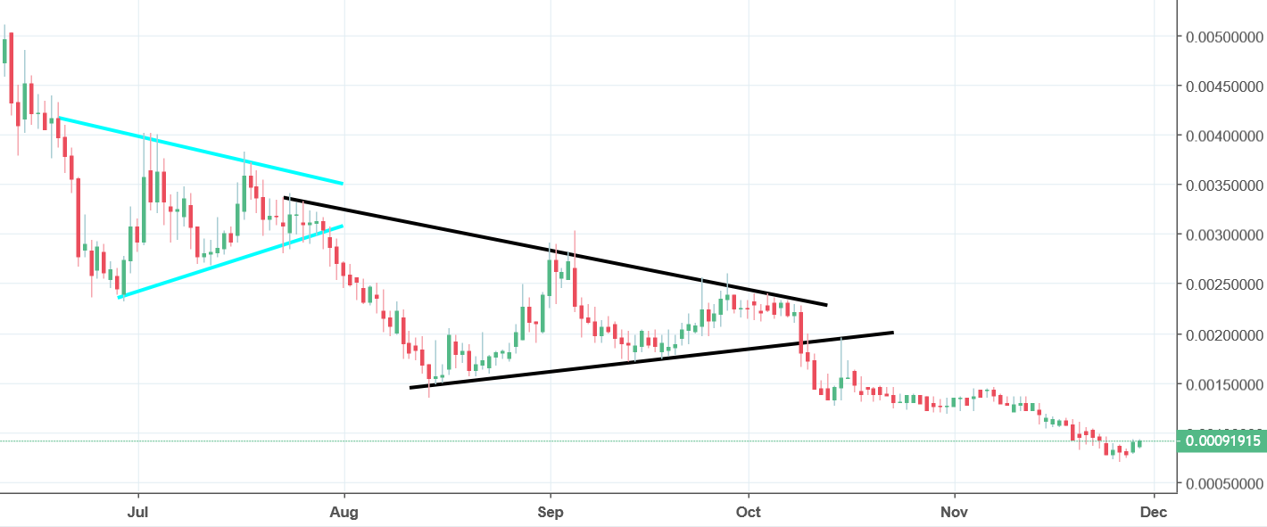 Bytecoin Analysis - symmetric triangle ends in a steep decline