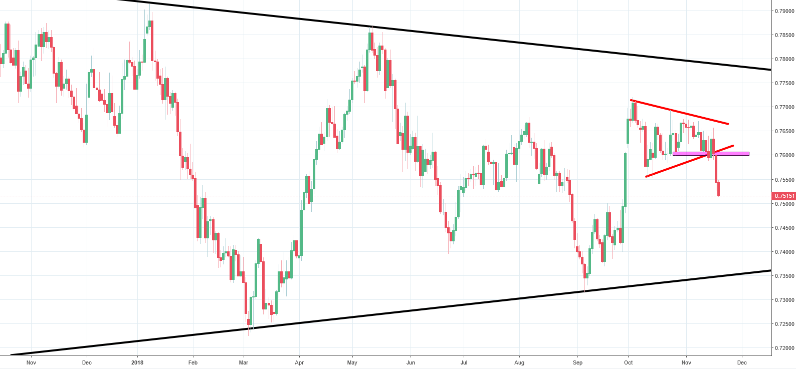CADCHF Analysis - price in decline but no need to be hasty!