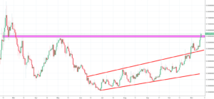 ChainLink Analysis - candle formation could be end in take profit action