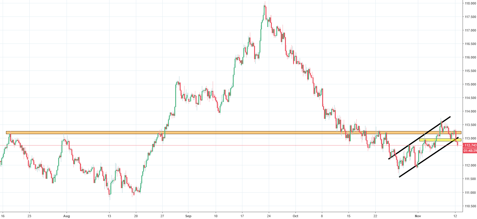 CHFJPY Analysis - reversal after a deep downtrend ends with another breakout