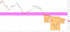 DAX Analysis - will the price break the neckline to trigger a buy signal?