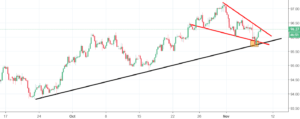 Dollar Index Analysis - wedge pattern and a buy signal in sight