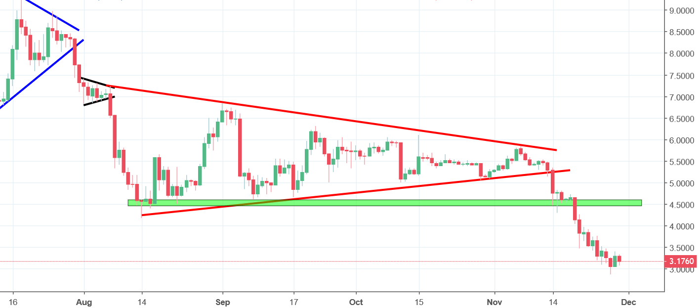 EOS Analysis - price in decline!