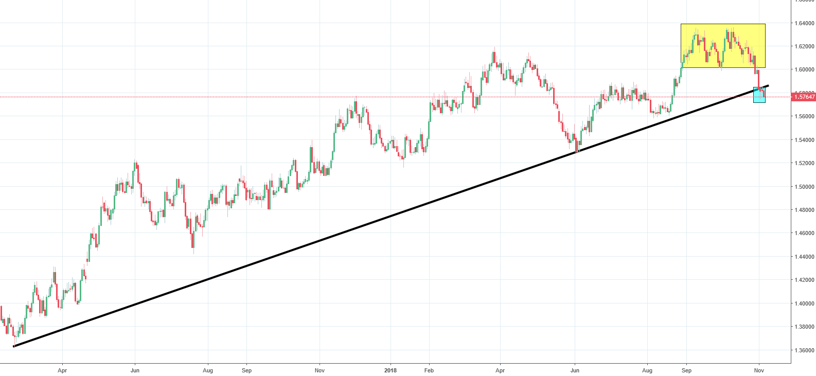EURAUD Analysis - long-term uptrend line breached