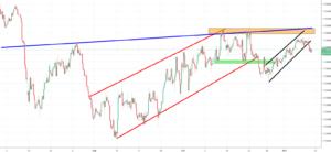 EURCHF Analysis - breach of the flag pattern triggers a sell signal