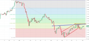 EURCHF Analysis - iH&S pattern could lead to a buy signal