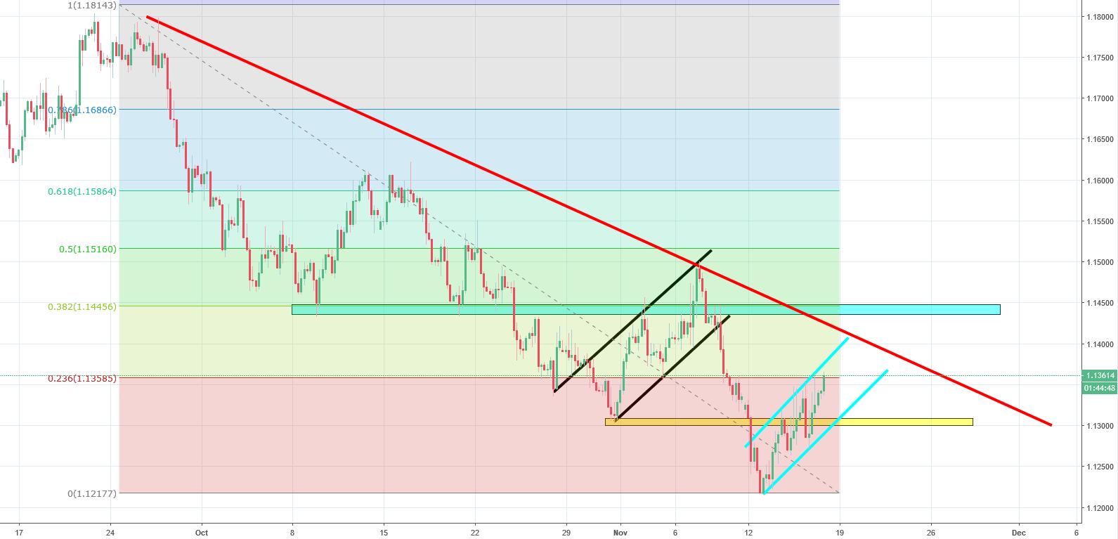 EURUSD Analysis - could the bullish correction trigger a buy signal?