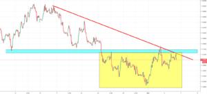 EURUSD Analysis - a bounceback after mid-term lows
