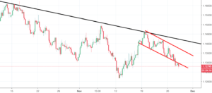 EURUSD Analysis - false wedge pattern chances the outlook