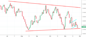 GBPUSD Analysis - two strategies that could be profitable in the current situation