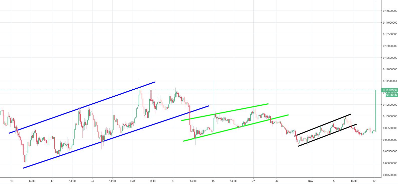 NEM Analysis - surprising turn of events!