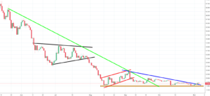 NEO Analysis - resistance breached and more growth expected