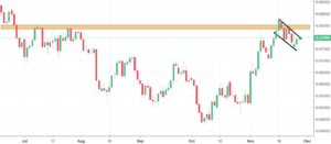 NZDUSD Analysis - expect more growth despite the decline
