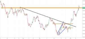 NZDUSD Analysis - continuous growth leads to a breakout