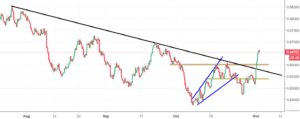 NZDUSD Analysis - price breaks a long-term downtrend