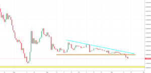 Ontology Analysis - price to test the support