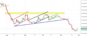 SiaCoin Analysis - precipitous decline following an ascending triangle