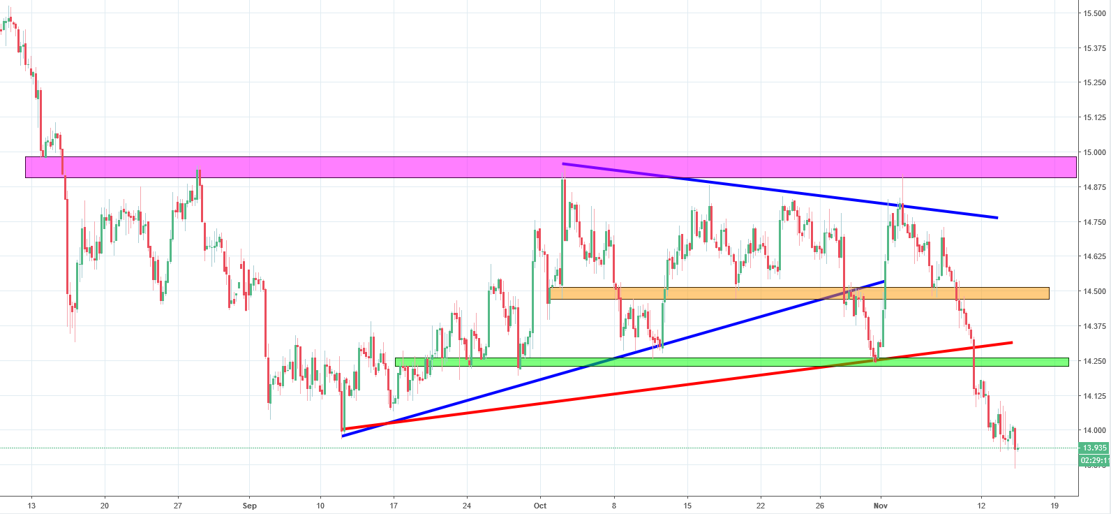 Silver Analysis - the price has set a clear direcition and it's not a good one