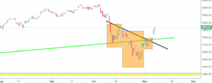 S&P 500 Analysis - the index breaches a long-term uptrend line