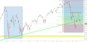 S&P 500 Analysis - more decline or an iH&S?