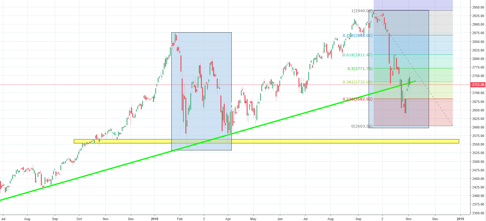 S&P 500 Analysis - correction equality pattern proves right