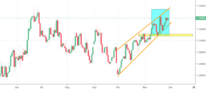 USDCAD Analysis - channel up formation means more growth