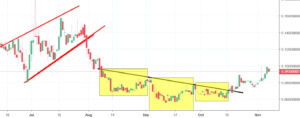 WAX Analysis - price reverses after a short decline
