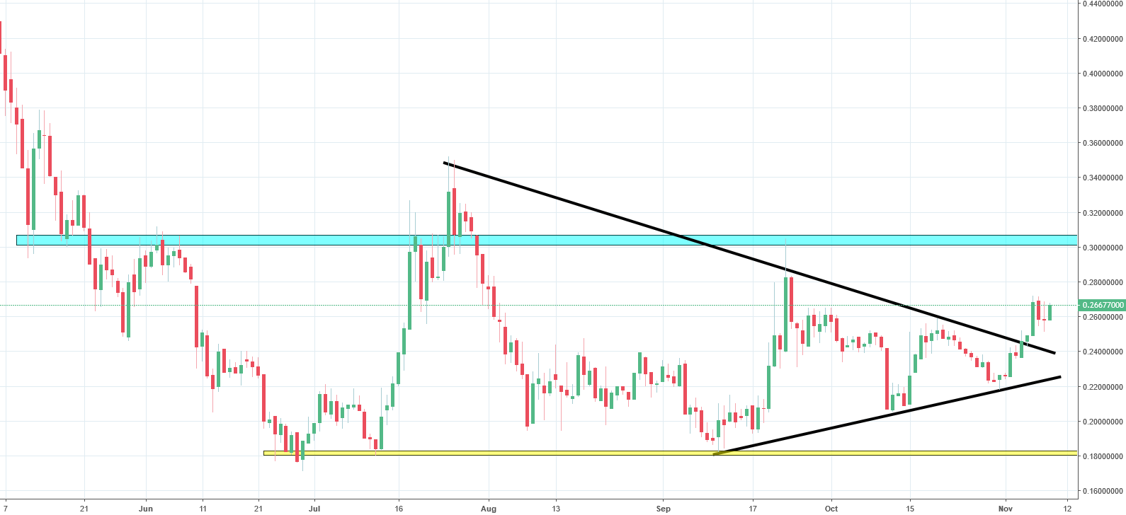 Stellar Lumens Analysis - sideways trend could end in a bullish breakout