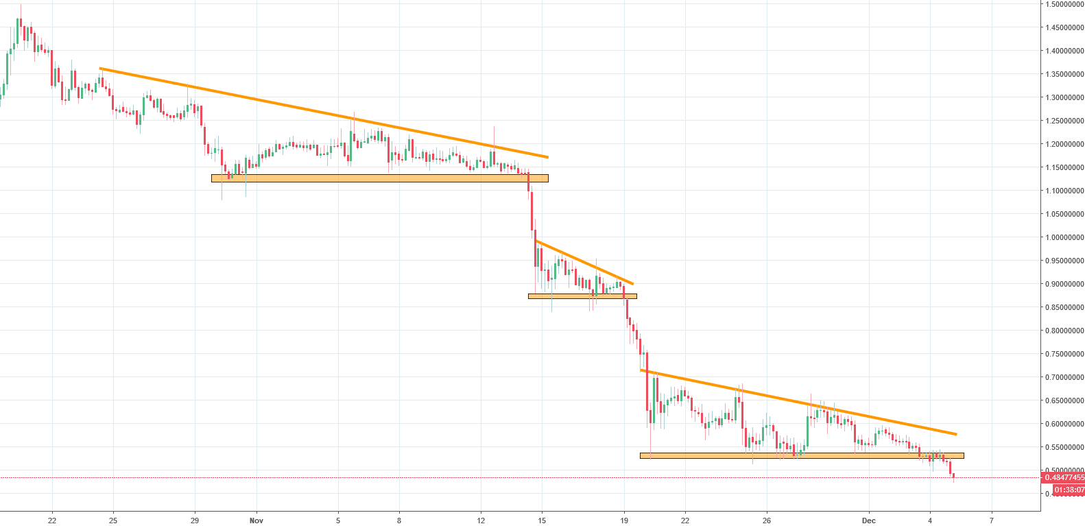 Aeternity Analysis - three descending triangles in a row!