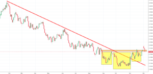 AUDUSD Analysis - what does the gap mean for the currency pair?