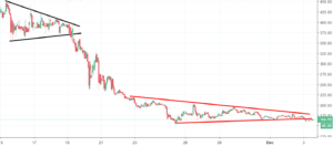 Bitcoin Cash Analysis - price aiming for new long-term lows
