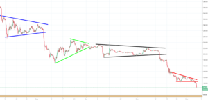 Ethereum Analysis - if you thought the price couldn't go any lower, think again!