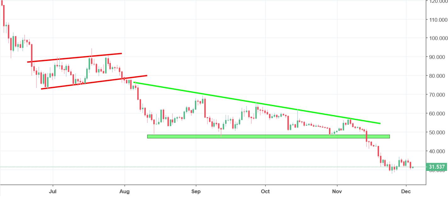 Litecoin Analysis - price reaches new lows!