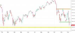 S&P 500 Analysis - price breaks out of the sideways trend