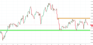 USDCHF Analysis - rectangle formation suggests more decline