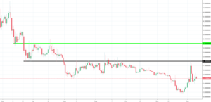 Waves Analysis - strong resistance at $2.4