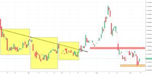 WAX Analysis - locked in a sideways movement